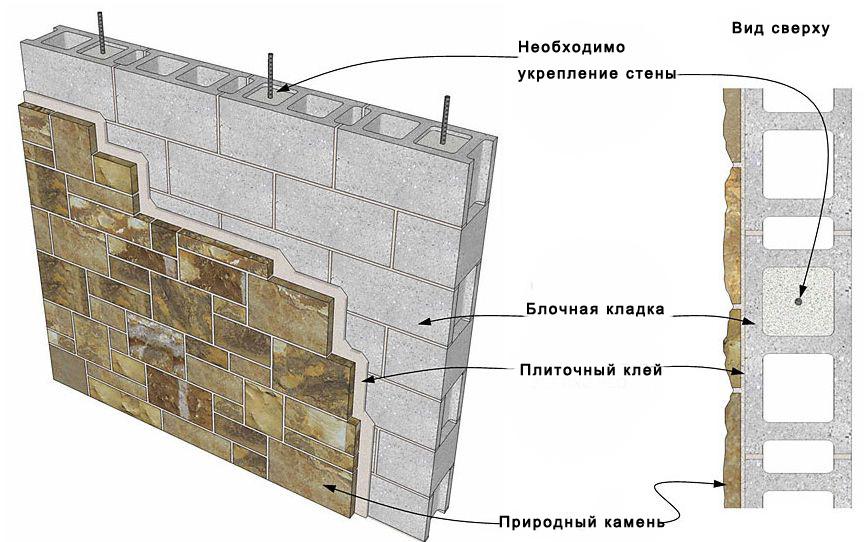 Штукатурные работы по фасадам расценки